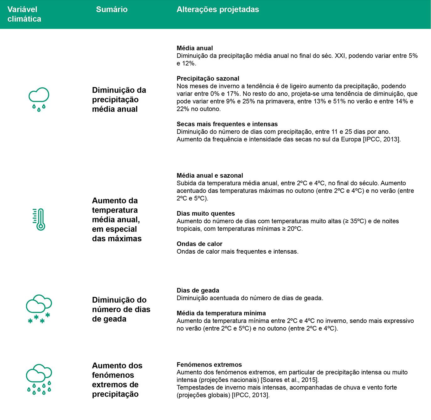 Quadro Resumo - Alterações Climaticas